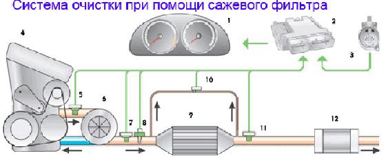 оснащение сажевым фильтров